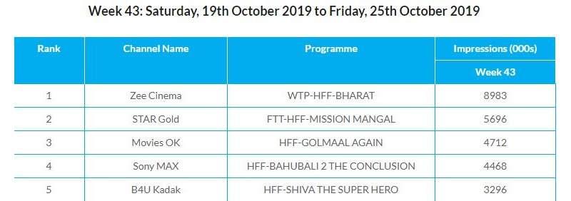 Mission Mangal WTP TRP Ratings