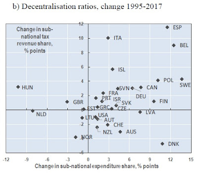 ECONOMISTA CONVERSÍVEL: Federalismo fiscal: uma visão internacional 3
