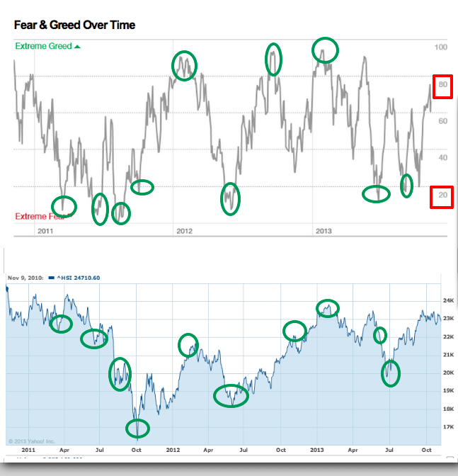 Howard marks 投資最重要的事—評估上海綜合指數sse index , fear