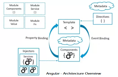 angular-architecture-overview