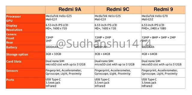 series yang kebanyakan menggunakan SoC Snapdragon  Bocoran Spesifikasi Redmi 9, Redmi 9A dan Redmi 9C