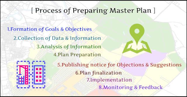 Process of Preparing Master Plan