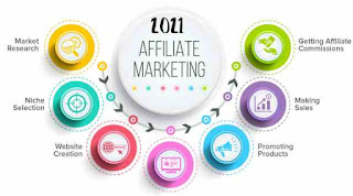 Affiliate promoting is that the method by that Associate in Nursing affiliate earns a commission for promoting another person's or company's product. The affiliate newly searches for a product they exaggerating, then promotes that product and win a bit of the benefit from every sale they made. The sales square measure half-track via affiliate links from one web site to a different.
