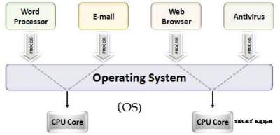 What is the Operating System and How does it work 2