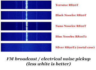 Rtlsdr4everyone, Nooelec, RTL-SDR, rtl sdr, R820T, R820T2, dongle, RTL stick, RTL dongle, Nooelec Nano, TCXO, comparison, review, shootout, rtl sdr antenna, dvb-t sdr, realtek rtl2832u, rtl-sdr raspberry pi, rtl-sdr software radio project, RTL-SDR.com, know-how, instructions, RTL-SDR guide book