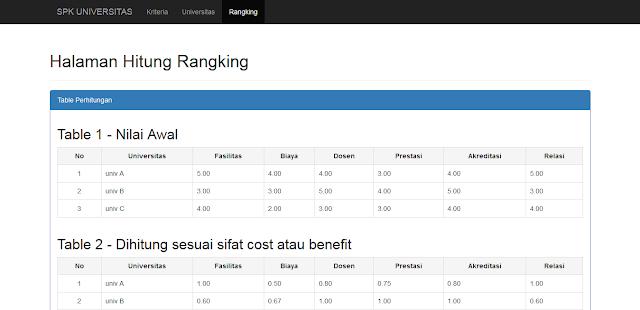 Metode SAW pada SPK Pemilihan Universitas dengan PHP dan CI
