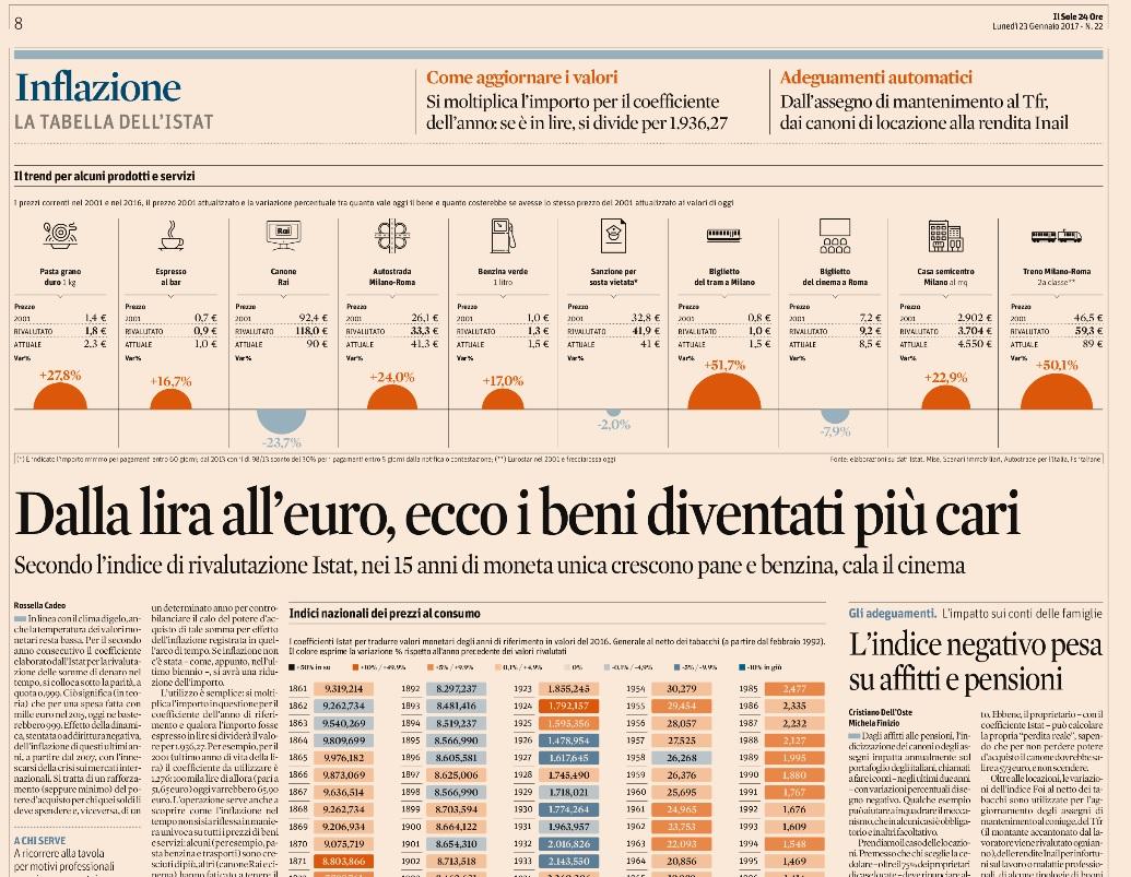 Daniele saisi blog indice dei prezzi al consumo 2016 for Rivalutazione istat affitti