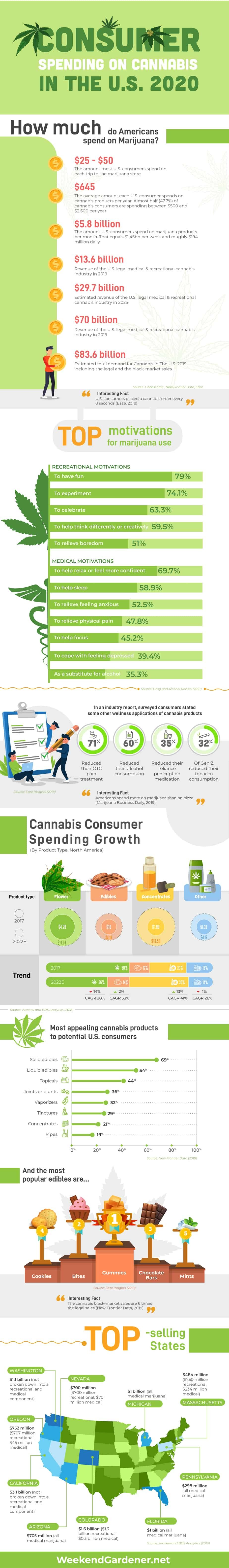 Consumer Spending on Cannabis in The .S. 2020 #infographic