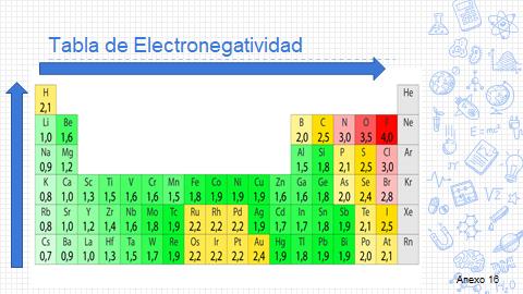 tabla de electronegatividad real