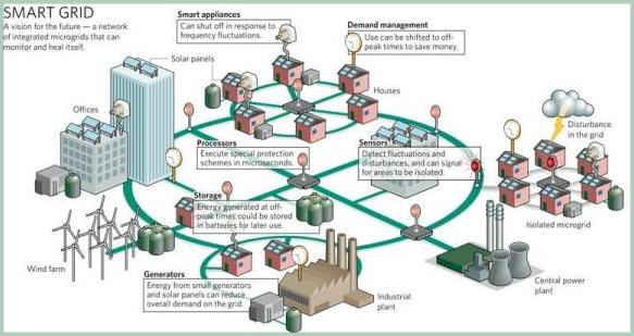 skema smart grid