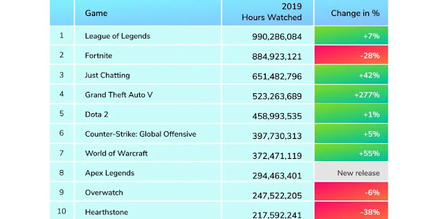Twitch Continues To Remain No. 1 Streaming Network Eclipses Fortnite As Most Popular Game in 2019: Stream Elements