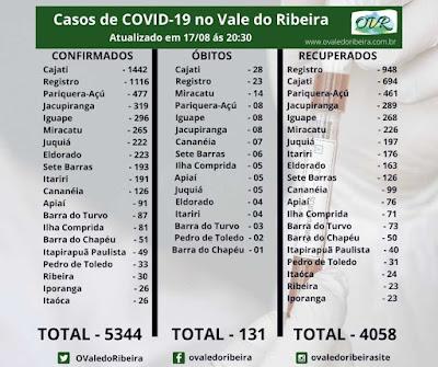 Vale do Ribeira  soma 5344 casos positivos, 4058 recuperados e 131 mortes do Coronavírus - Covid-19