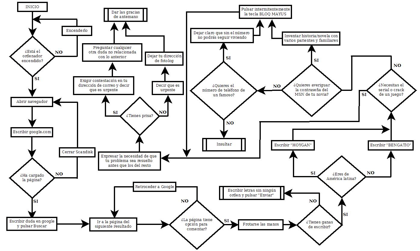 Ofimatica 2 Algoritmo Y Diagrama De Flujo