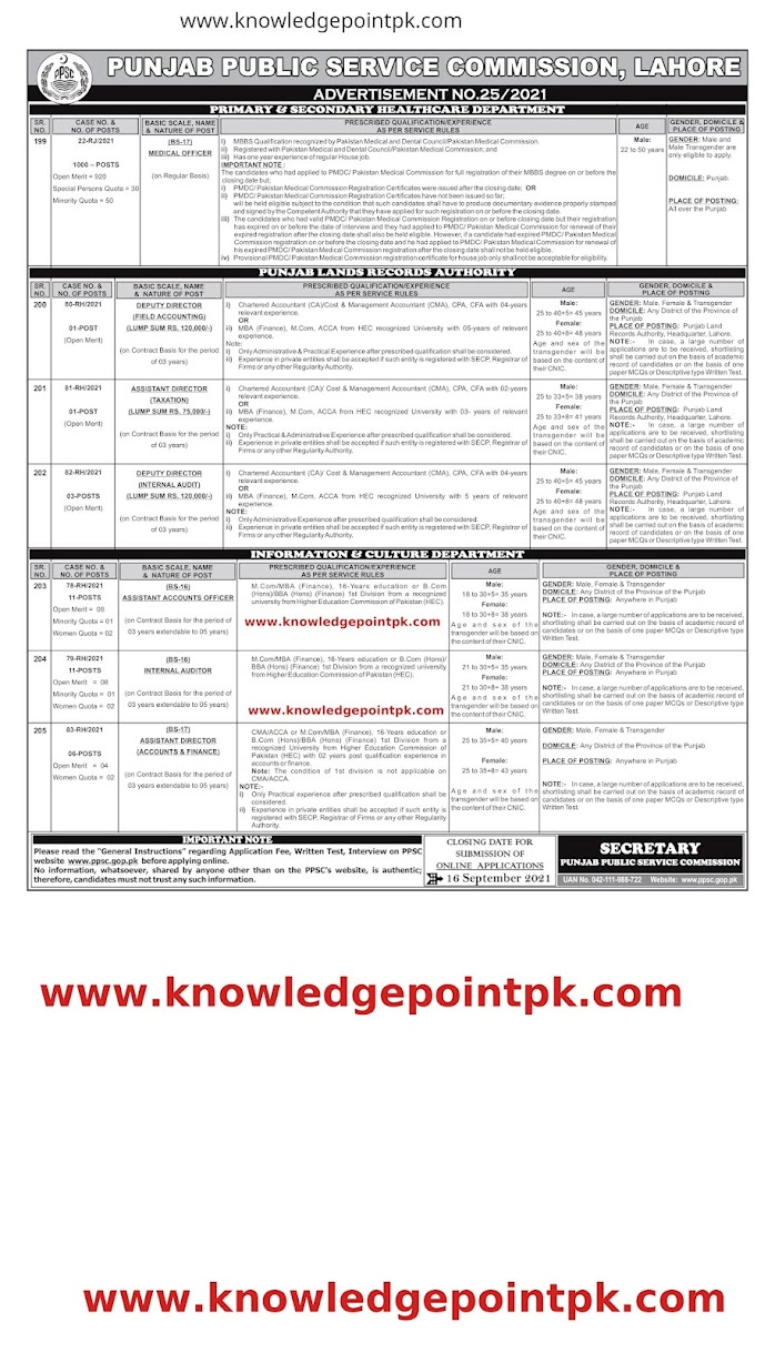 Punjab Public Service Commission PPSC Latest New Jobs 2021 - Apply online Ad No 25