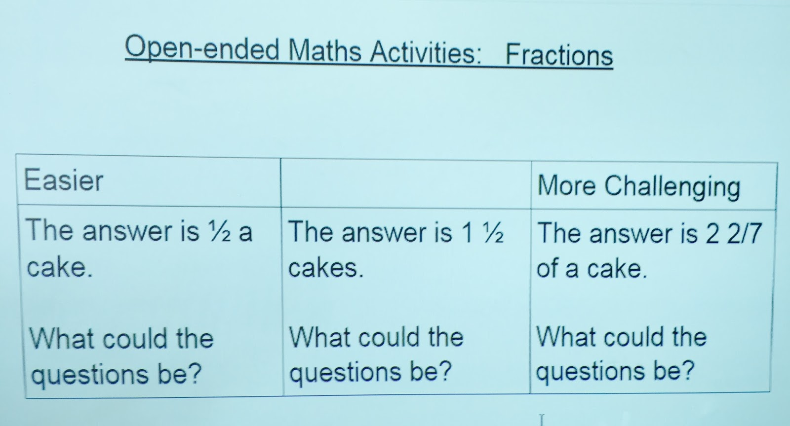 Enquiry Based Maths Using Open Ended Activities To