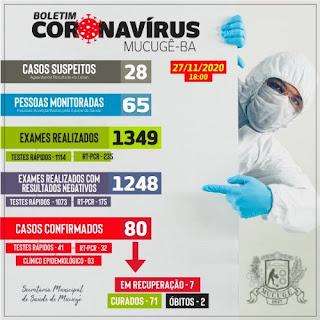 Mucugê registra mais 03 casos de Covid-19: total de ativos chega a 07