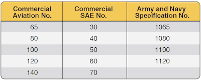 Requirements and Characteristics of Aircraft Engine Lubricants