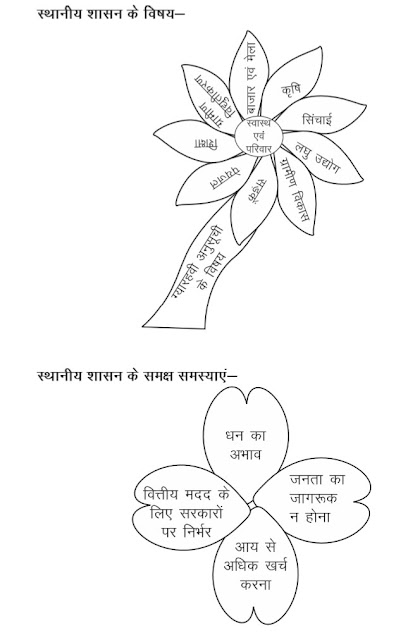 11th Class Poltical Science Hindi medium Notes first book Chapter= 8 (( स्थानीय शासन )) Local Government