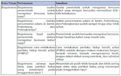 kunci jawaban tema 2 kelas 5 halaman 95