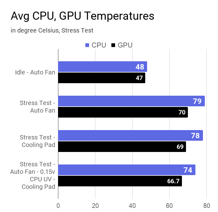 A chart on the CPU and GPU temperature of this laptop measured during different stress tests.