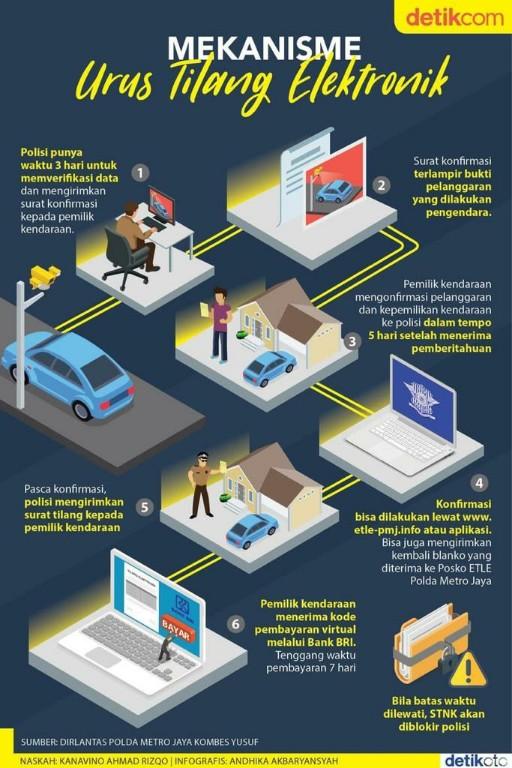Infografis Mekanisme Tilang Elektronik atau e Tilang di Jakarta