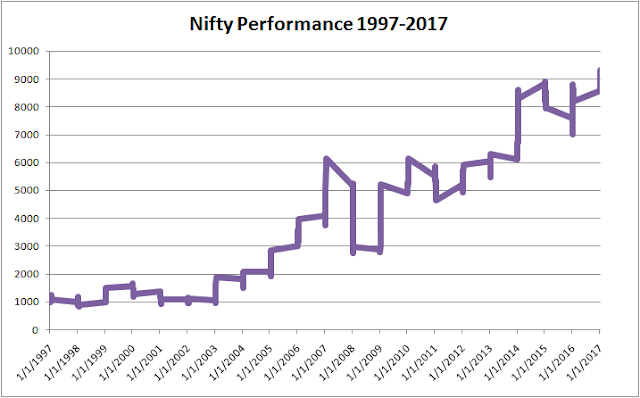 nifty-performance