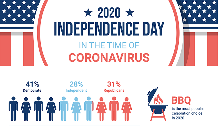 Independence Day in the Time of Coronavirus #infographic