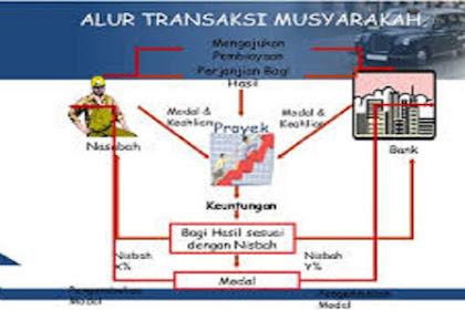 Definisi dari  Alur Transaksi Musyarakah