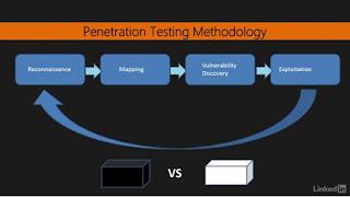 الخطوات الأساسية لفحص واختبار اختراق تطبيقات الويب