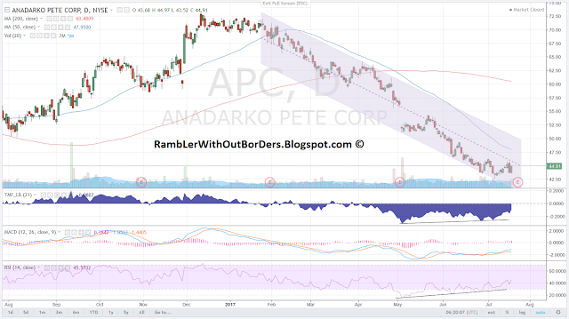 APC (Anadarko) chart from Sep 2016 to 19 July 2017 showing double bottom and bullish divergences
