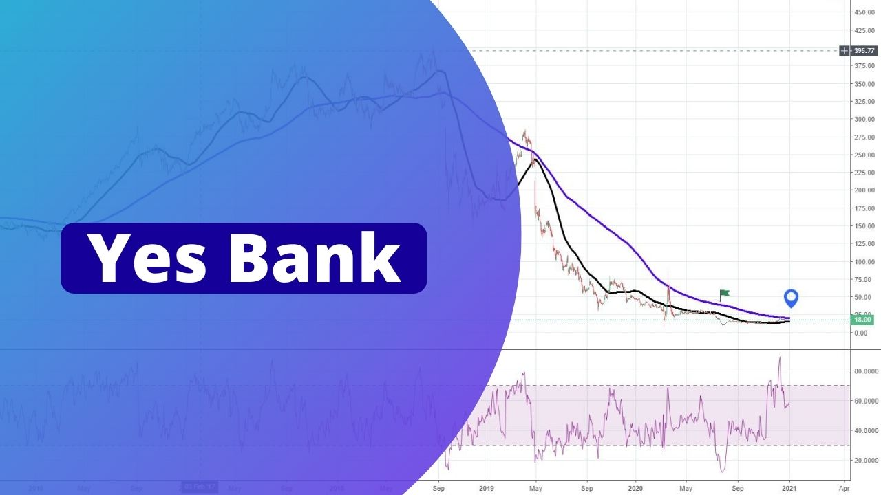 Yes Bank Latest News