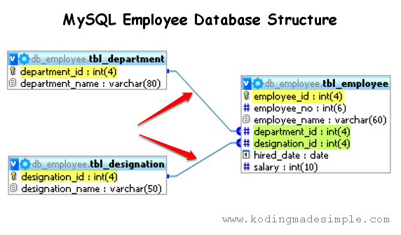 mysql employee database structure example