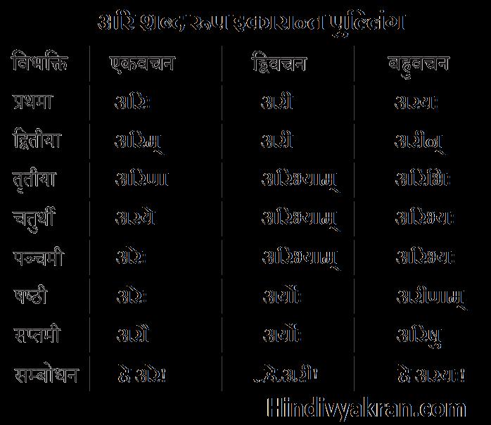 अग्नि शब्द रूप संस्कृत में – Agni Shabd Roop In Sanskrit