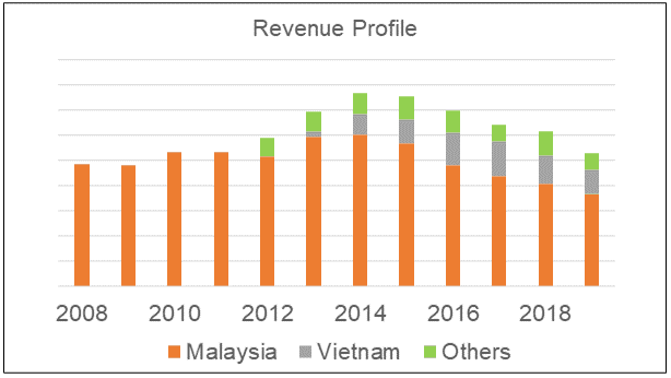White Horse revenue profile