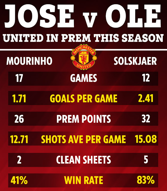 Mourinho: Solskjaer ở tại MU, đường dài mới biết ngựa hay 1