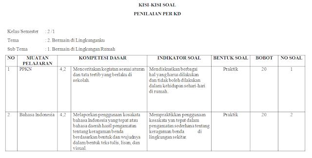 Kisi-kisi KI-4 Kelas 2 SD/MI: Tema 2
