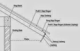 Teknis Kerja Pemasangan Baja Ringan Atap Rumah