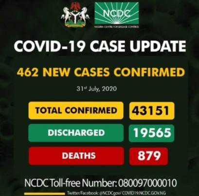 COVID-19 - Nigeria Recorded 462 New Cases