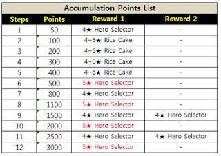 Perolehan point berdasarkan jumlah pembelian yang dapat ditukarkan dengan Hero Selector. Jangan lupa tukarkan point yang kalian dapat sebelum event berakhir!