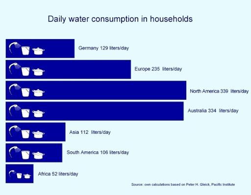 Konsumsi Air