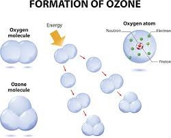 Ozone Layer : Formation