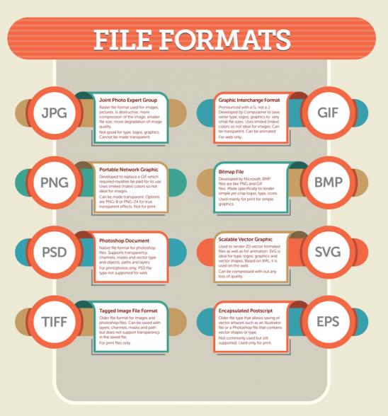 JPEG GIF PNG TIFF EPS और RAW Images File Format क्या है Explain