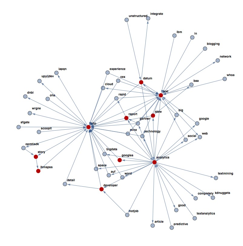 Text & Data Mining by practical means: Mind maps of #