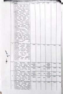 Panchkula DC Rate 2021-22 page 2