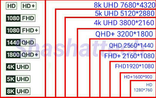 What is screen resolution, types of screen resolution, and order of TV screen resolution .. What is the meaning of HD QHD FHD UHD 2k 4k 8k