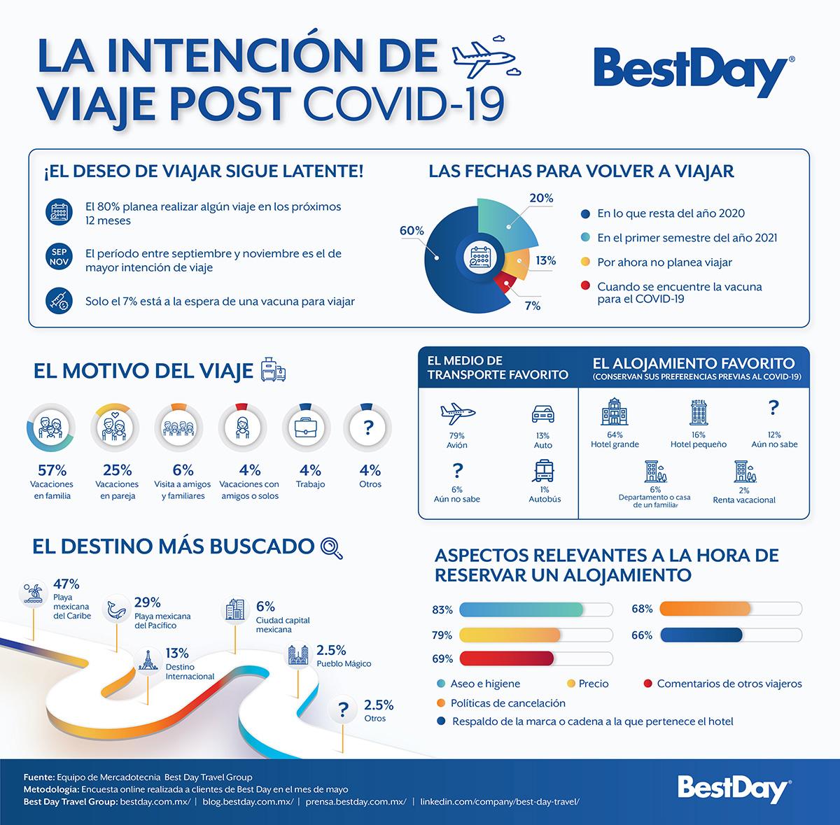 BEST DAY REVELA INTENCIÓN VIAJERO MEXICANO 02