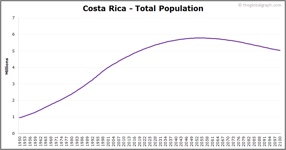 Costa Rica  Total Population Trend