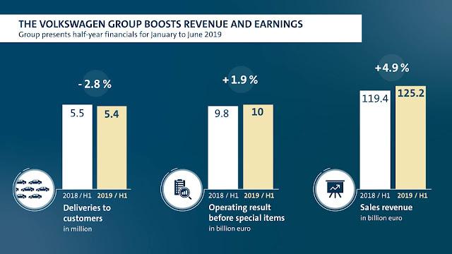 Grupo Volkswagen tem aumento de receitas e lucros em 2019