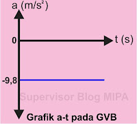 Grafik Hubungan Percepatan terhadap Waktu (Grafik a – t) GVB