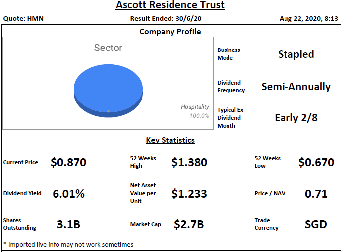 Ascott Residence Trust Analysis @ 22 August 2020